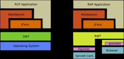 Arquitectura RAP