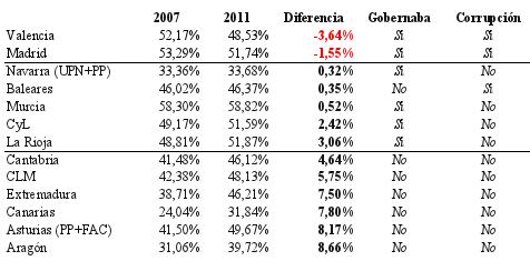 Tabla de resultados para Elecciones Autonómicas del PP